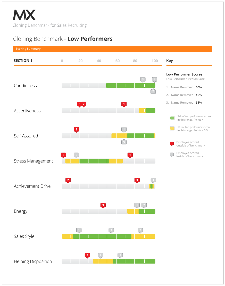Top Performer Benchmark